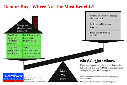 Rent Vs Buy A Housing Market Debate In Pictures