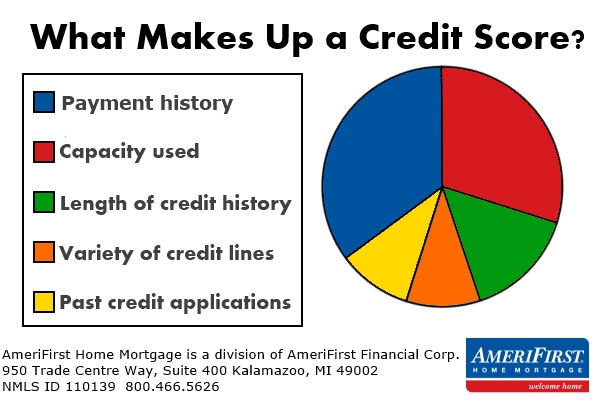 Credit score chart for first time home buyers edit
