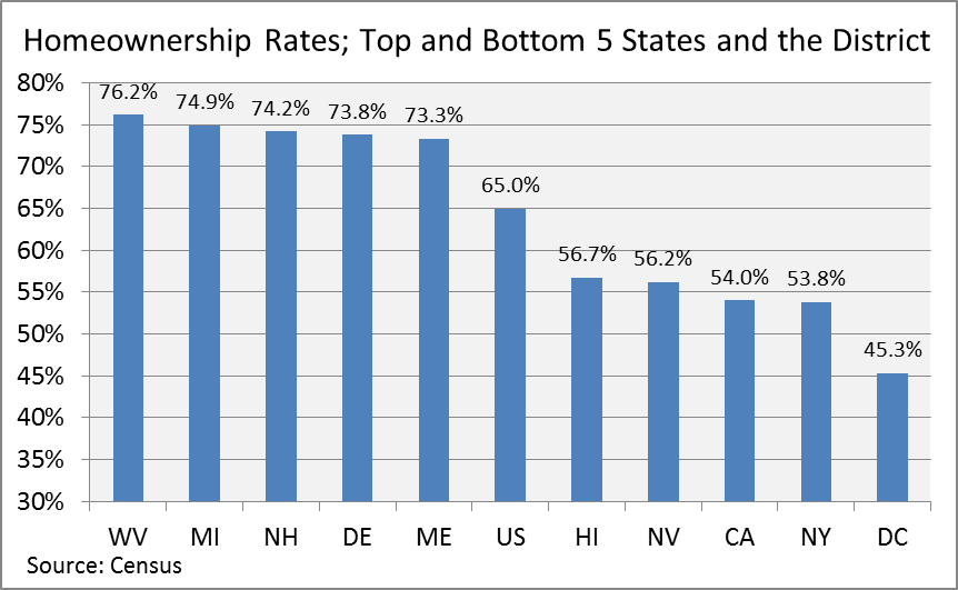 Why Michigan Tops the List in Home Ownership Rates chart