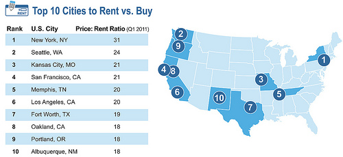 The Rent v Buy Ratio 4 Crucial Things to Consider resized 600